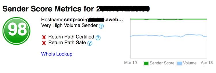 high sender score example