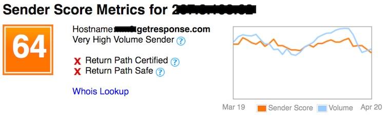 medium sender score example